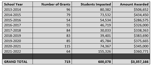School year 2013-2014 96 grants awarded in the amount of $506,652; school year 2014-2015 79 grants awarded in the amount of $434,450; school year 2015-2016 54 grants awarded in the amount of $286,575; school year 2016-2017 55 grants awarded in the amount of $326,000; school year 2017-2018 84 grants awarded in the amount of $338,363; school year 2018-2019 83 grants awarded in the amount of $383,690; school year 2019-2020 85 grants awarded in the amount of $375,665; school year 2020-2021 115 grants awarded in the amount of $345,000 for a grand total of 651 grants awarded in the amount of $2,275,730