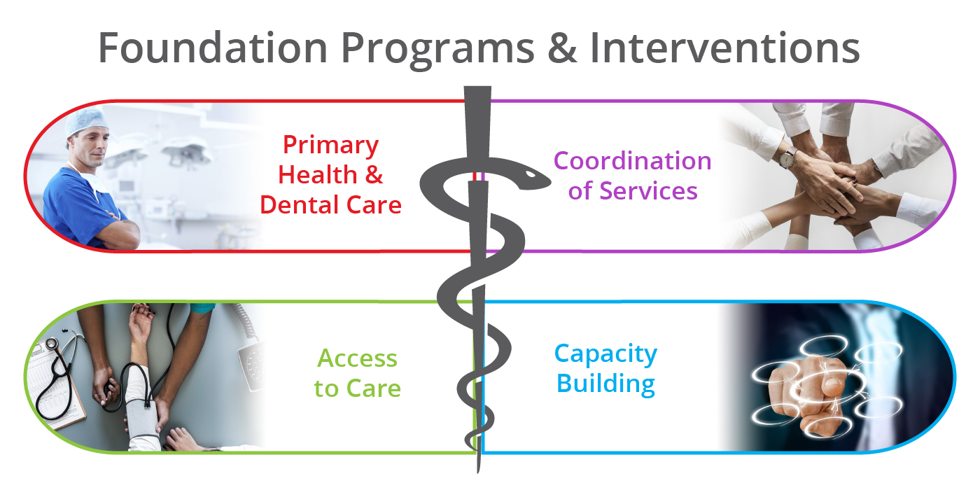 Highmark Foundation programs and interventions include primary health and dental care, coordination of services, access to care, and capacity building